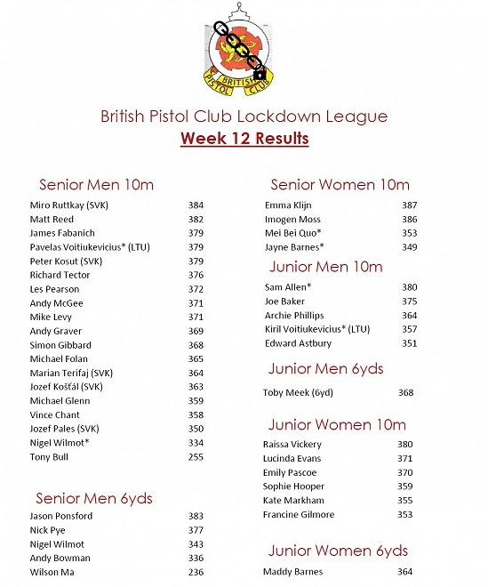 BPC Lockdown League Week 12 Results