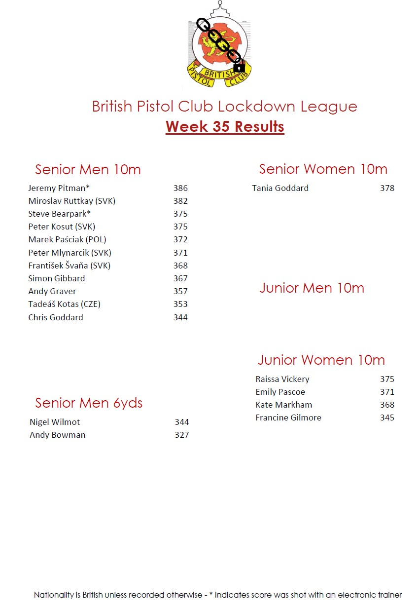 BPC Lockdown League Week 35 Results